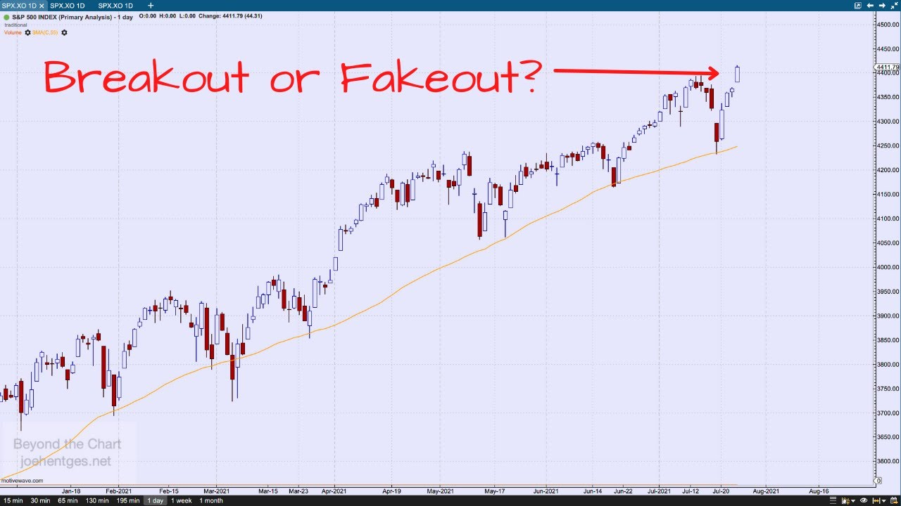 Technical Analysis of Stock Market | Breakout or Fakeout?