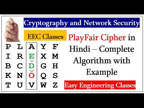 PlayFair Cipher in Hindi – Complete Algorithm with Example