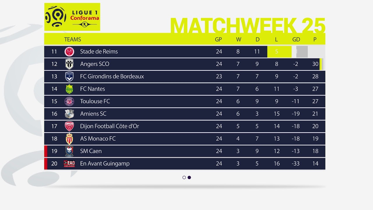 LIGUE 1 Matchweek 25 Results - Fixtures - Table - Top Scorers
