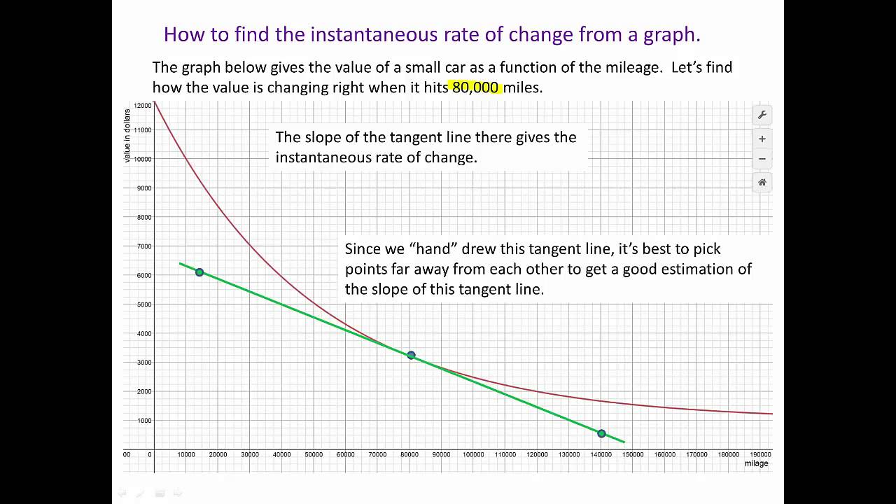 Finding Instantaneous Rate Of Chage By Hand From A Graph