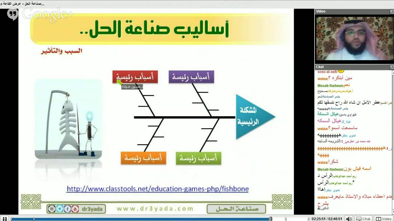 استراتيجية عظم السمكه فى بحث مشكلة غياب طلبة الثانويه العامه اعداد هيام عبدالله حنبل Youtube