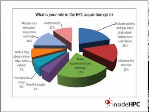Slidecast: insideHPC Reader Survey 2011