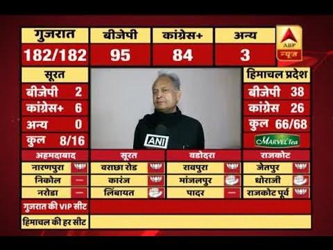 According to trends, congress should win in Gujarat