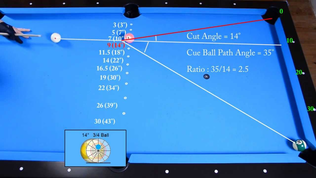 Follow Shots Angles Drill - Angle Fraction Ball Aiming System - Pool &  Billiard training lesson