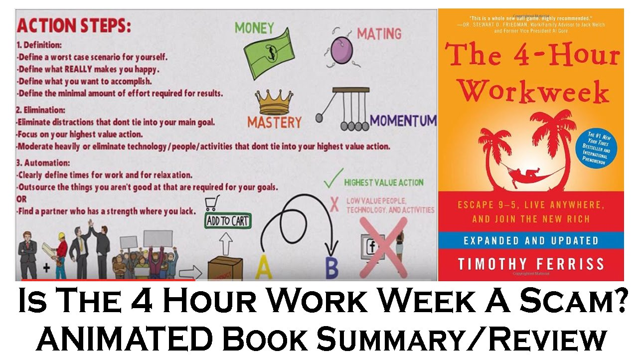 Tim ferriss 4 hour work week review