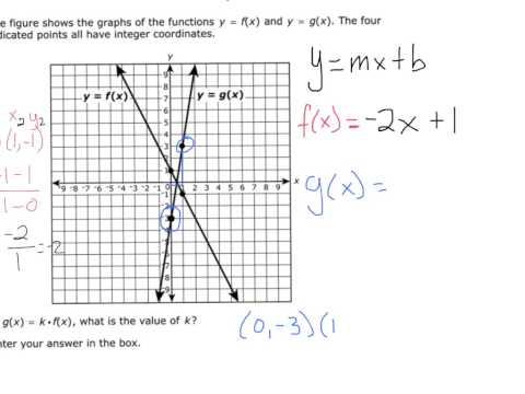 PARCC algebra 1 non-calculator section practice test question number