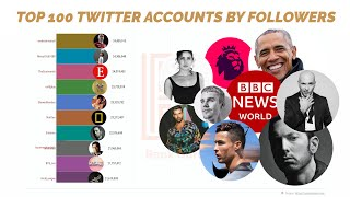 Top 100 Most Followed Twitter Accounts 2019 [4K]