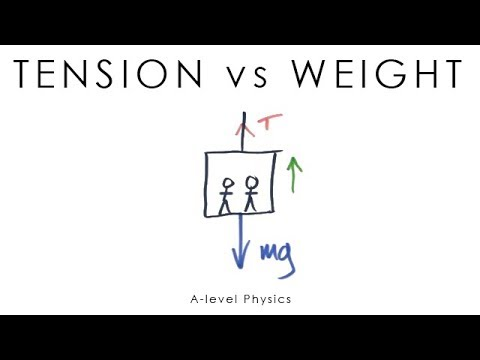 a level physics coursework experiments