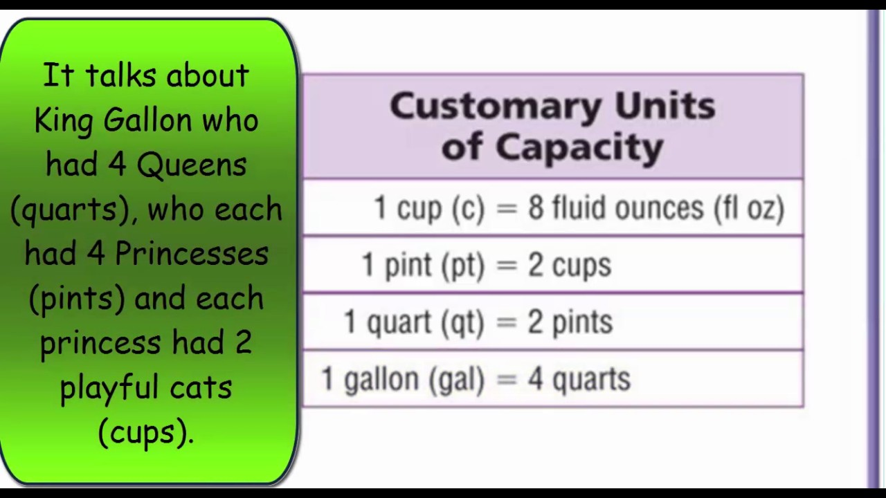small resolution of Go Math 5th Grade Lesson 10.2 Customary Capacity - YouTube
