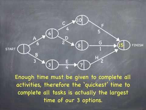 Critical Path Analysis [Forward and Backward Scan]