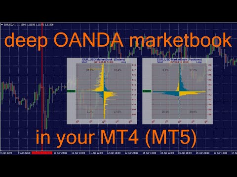 Question About Oanda Broker Chart Babypips Forum