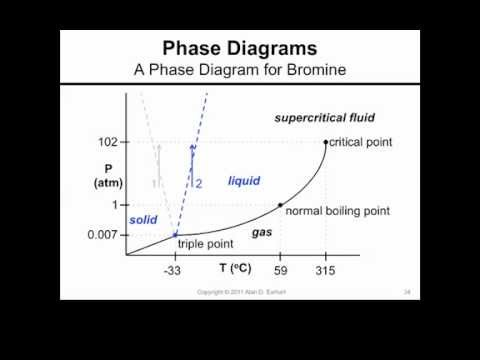 phase diagram of bromine a phase diagram for bromine
