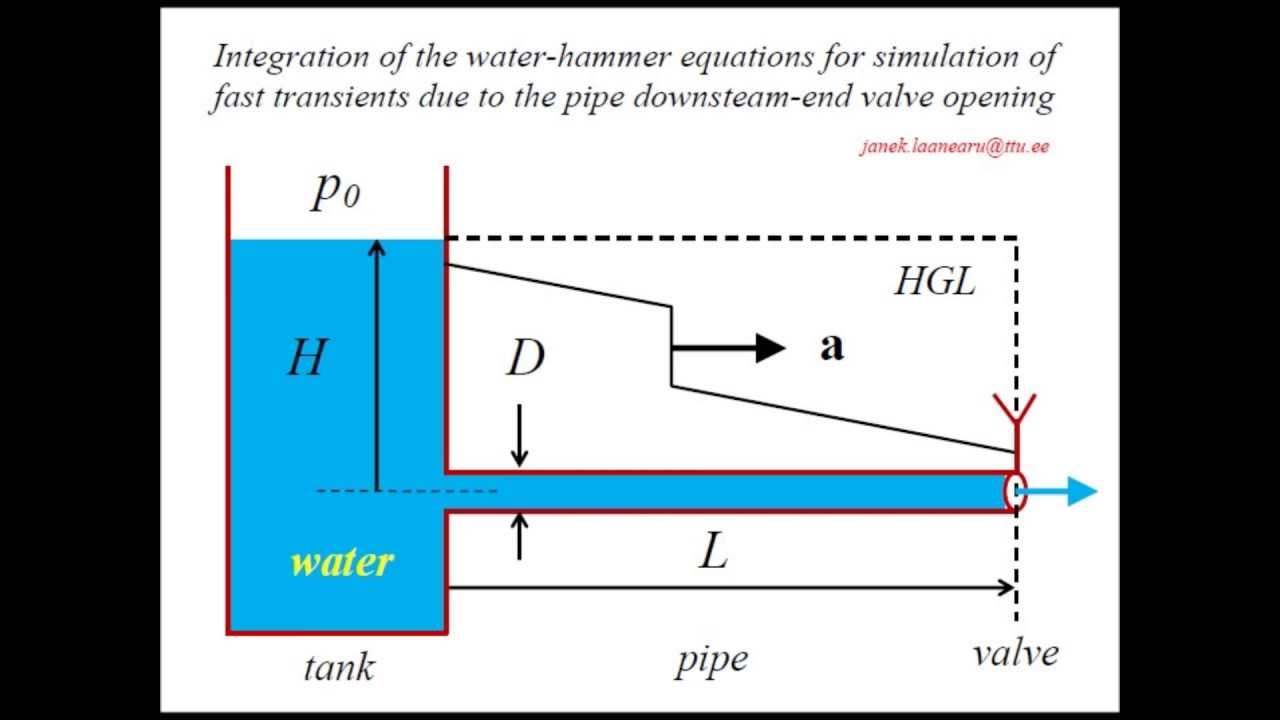 Process Dynamic Simulation / Water Hammer Analysis