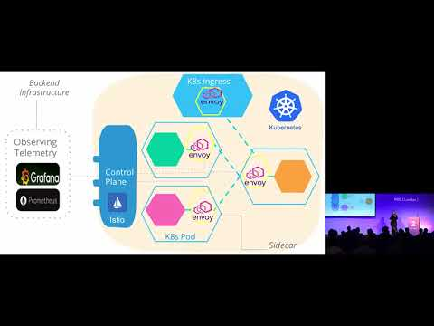 API Gateway to Service Mesh: Navigating a Changing Landscape - Zhamak Dehghani
