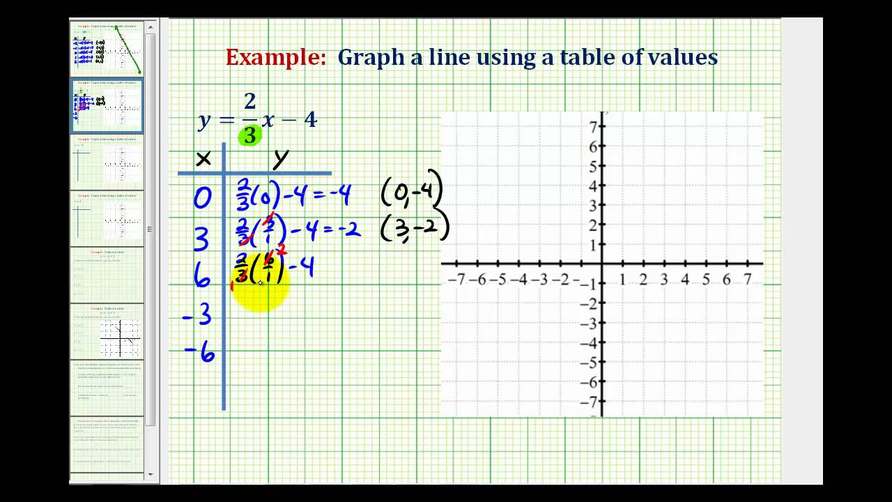 Ex 2 Graph A Linear Equation Containing Fractions Using A Table Of