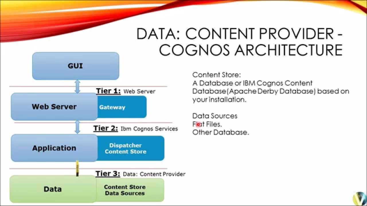 cognos architecture diagram 6 pin trailer connector wiring ibm youtube
