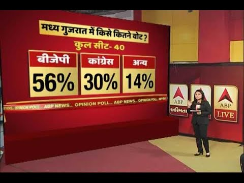 In Graphics: graphics : abp news opinion poll on Gujarat election