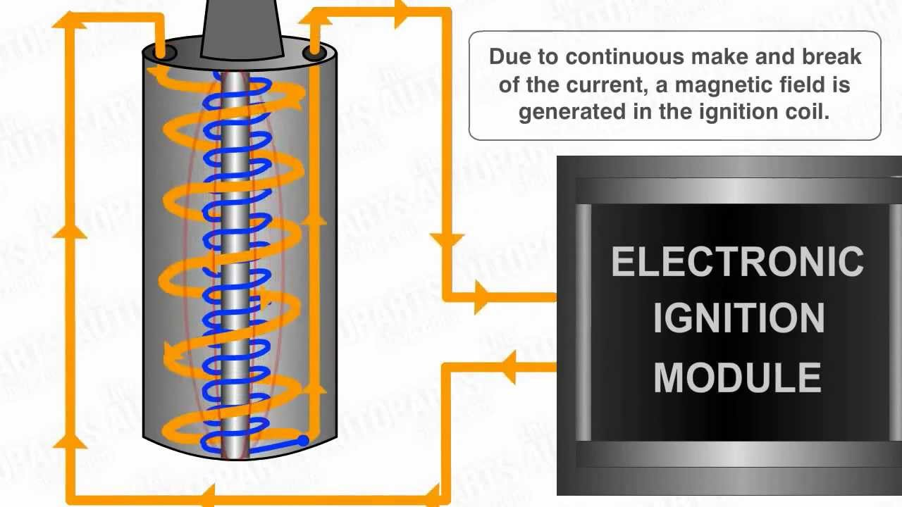 How Electronic Ignition System Works Youtube Engine Diagram With Labels