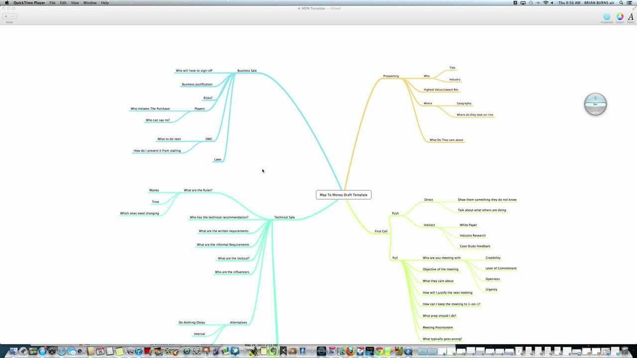 Sales Process Map Map To Money Template Built With Mindnode