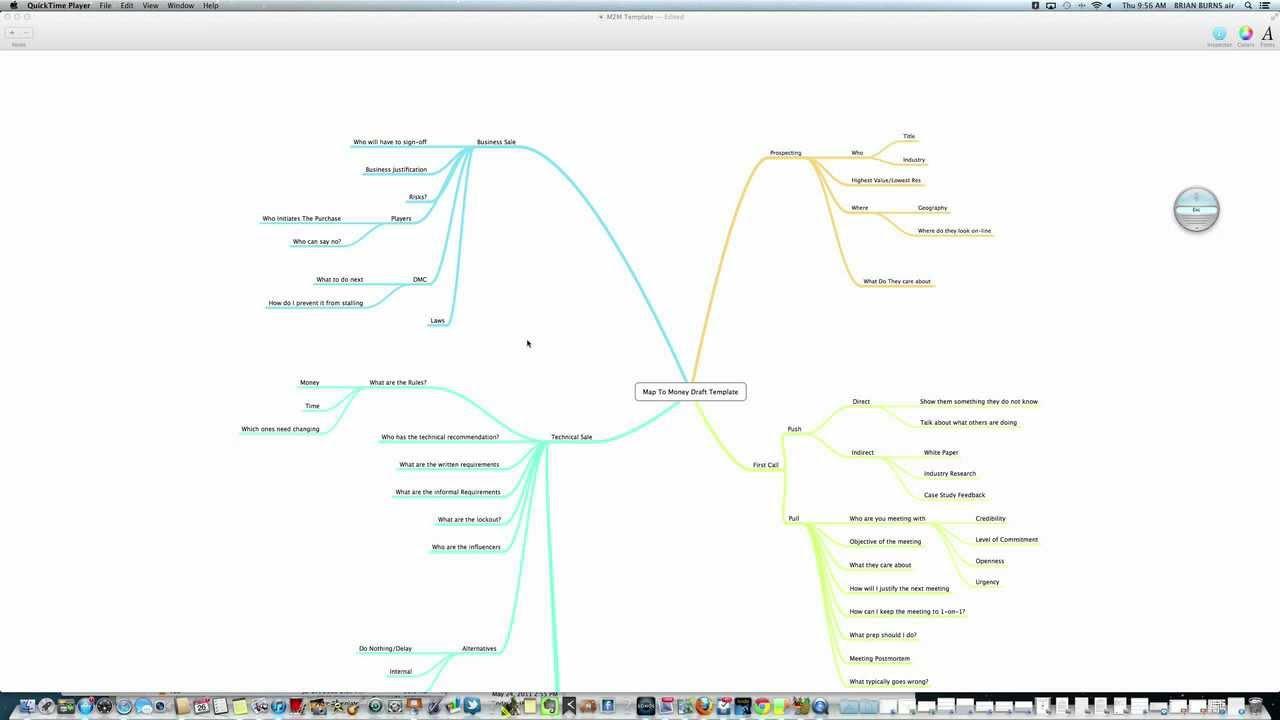 Sales Process Map MapToMoney Template Built With MindNode - Sales process template