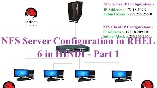 NFS Server Configuration in RHEL 6  in HINDI - Part 1 ( Basic Concept)