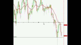 50 Pin Bar Reversal   Price Action Forex TradingBy Nial Fuller