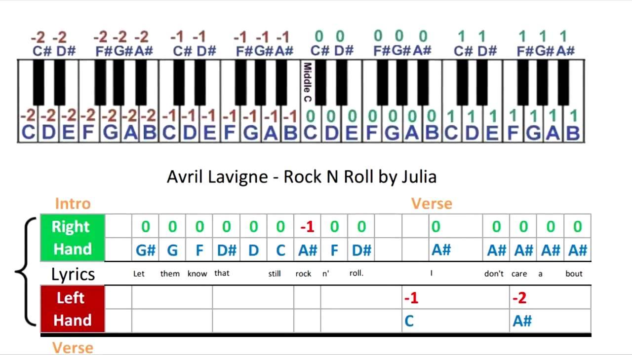 Avril lavigne guitar chords