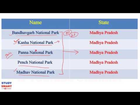 National Park, Wildlife Sanctuaries and Biosphere Reserves of India Static GK In Hindi