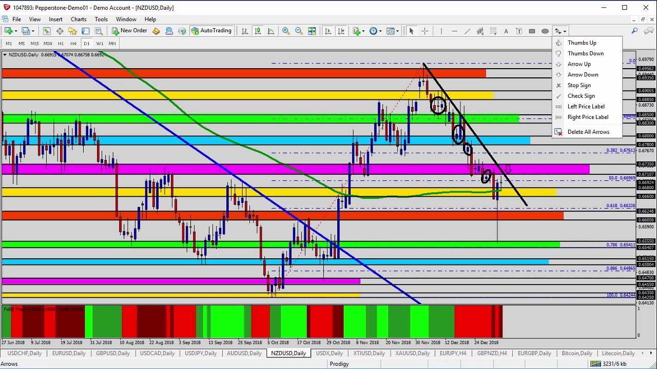 Forex Update: NZDUSD Watching the News and for Trend Direction - YouTube