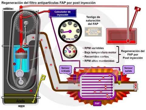 Filtro partículas FAP en el motor diésel (5/6)