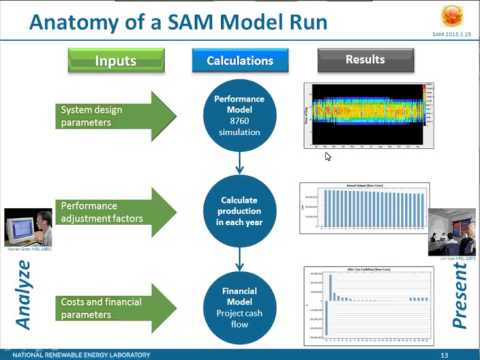 Sam'S Power Purchase Agreement Financial Models - Youtube