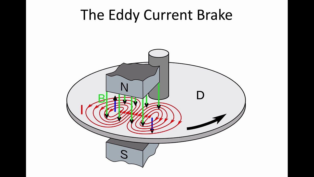 6 back emf and eddy currents youtube 6 back emf and eddy currents ccuart Images