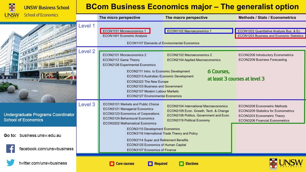 difference between business and economics major