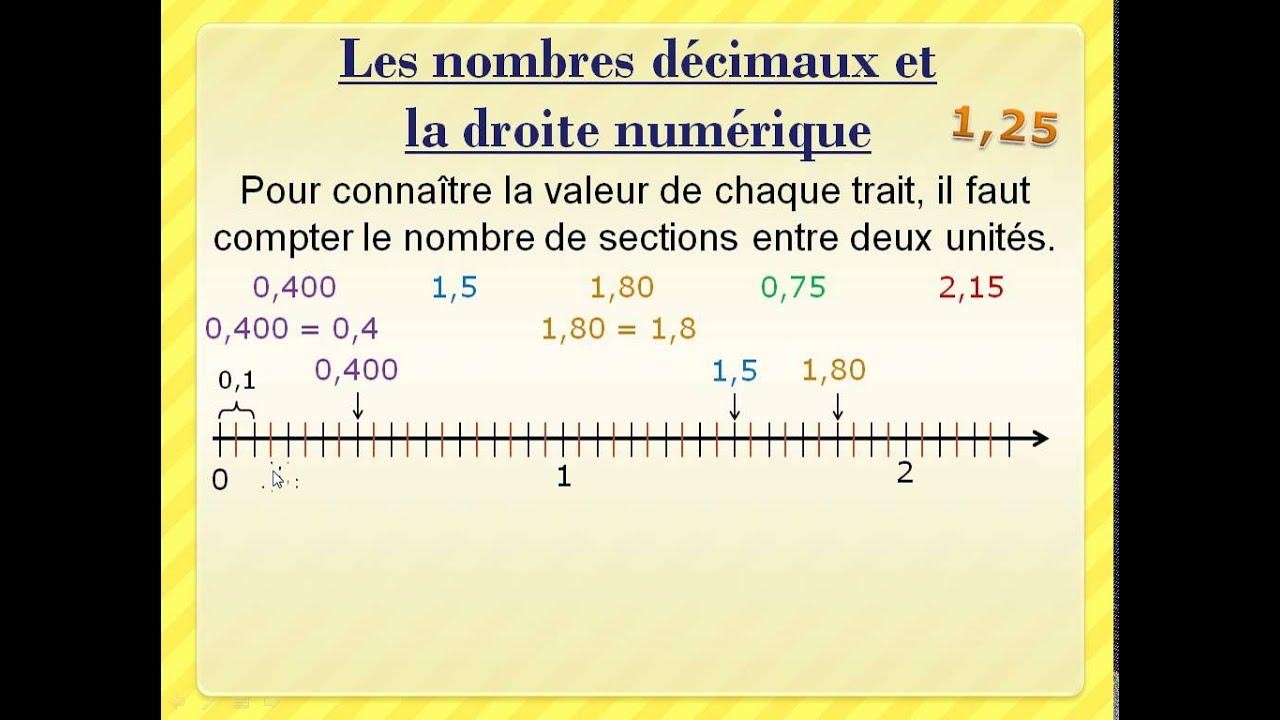Les Nombres Decimaux Et La Droite Numerique Youtube