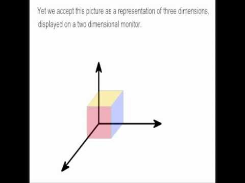 Drawing the 4th, 5th, 6th, and 7th dimension