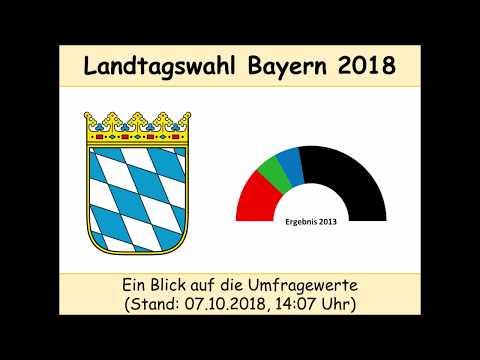 Landtagswahl Bayern 2018 - Umfragen, Stand 07.10.2018 (Markus Söder | CSU)