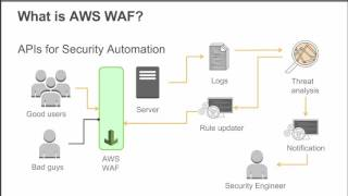 AWS October 2015 Webinar Series - Essentials: Introducing AWS WAF
