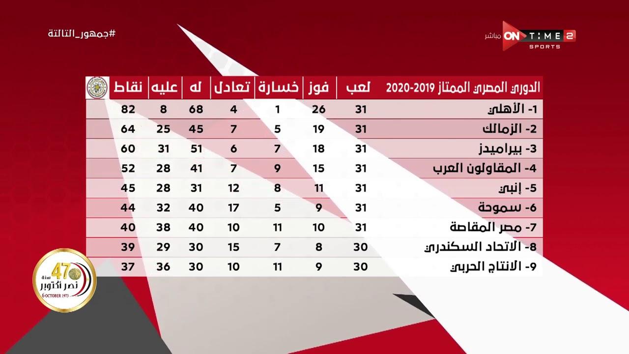 جمهور التالتة - جدول ترتيب الدوري المصري بعد أنتهاء ...
