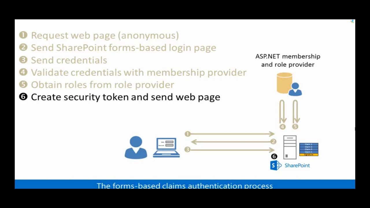 Forms-based Authentication Overview in SharePoint Server 2013