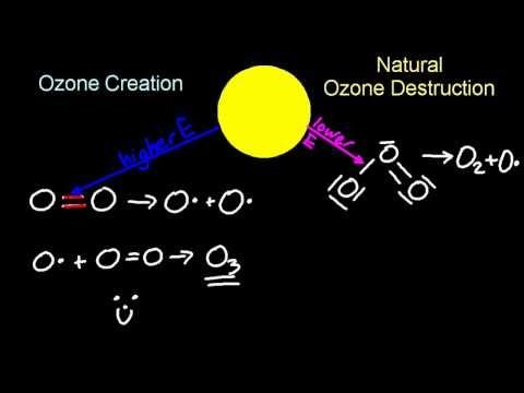5.3 Ozone [SL IB Chemistry]