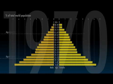Animating the changing shape of the world population pyramid