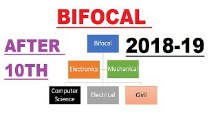 BIFOCAL After 10th (What is BIFOCAL, Why BIFOCAL?, Courses in BIFOCAL, Colleges & Future Scope)