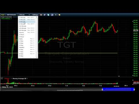 Trade setups overview 8/20/14