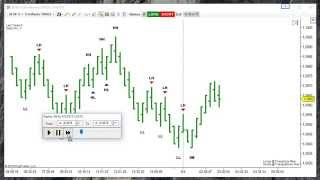 Understanding The Price Action Indicator Part 2 of 2