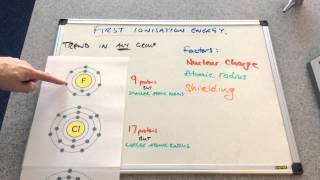 Periodic Patterns in First Ionisation Energies 1