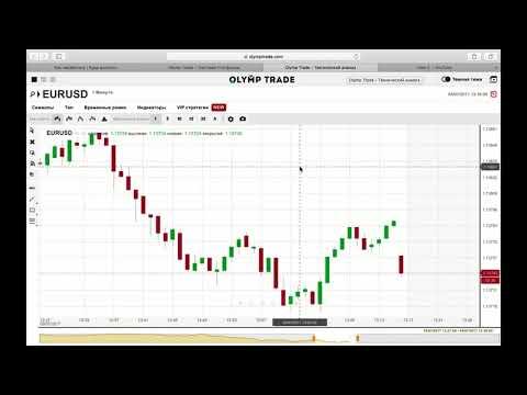 курс биткоина к доллару график