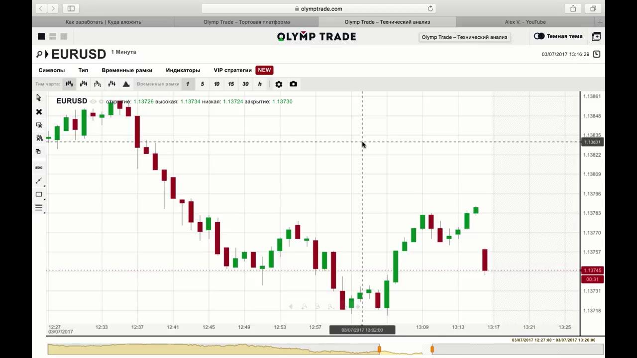 курс биткоина к доллару график - YouTube