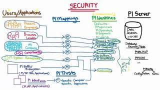 OSIsoft: PI Data Archive Security Deep Dive Map- Security Areas, Defaults, & Customization