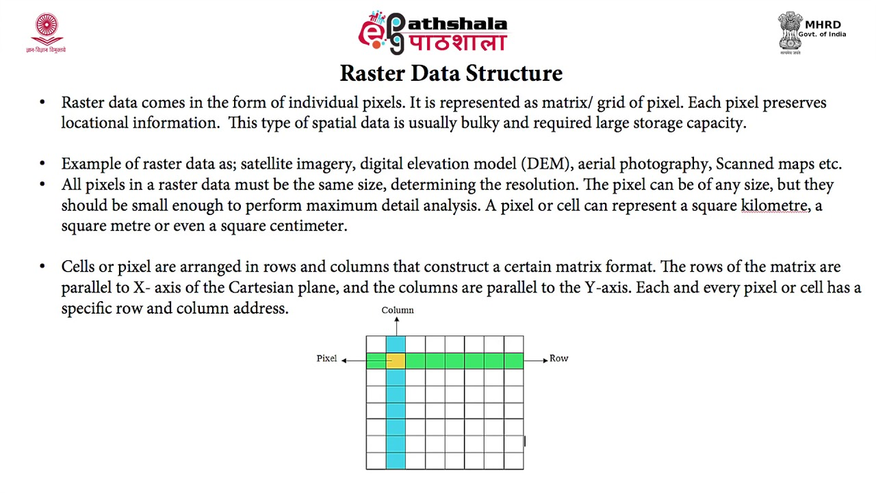 Data Structure in GIS – Raster and Vector Data