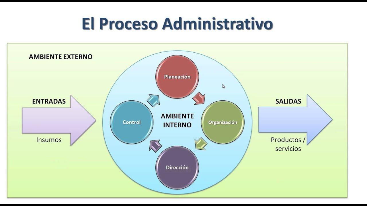 Resultado de imagen para el proceso administrativo